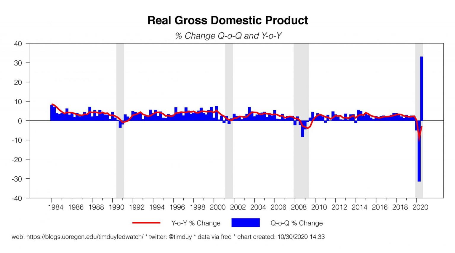 The GDP chart so extreme it renders all future GDP charts useless