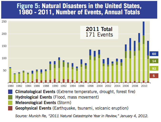 Global Warming and Extreme Weather - #climate #agw