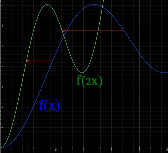 Q: Is there an intuitive proof for the chain rule?