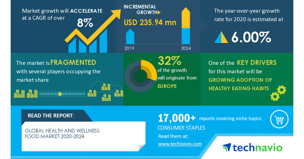 Global Health and Wellness Food Market 2020-2024   Drivers, Restraints, Opportunities and Threats   Technavio