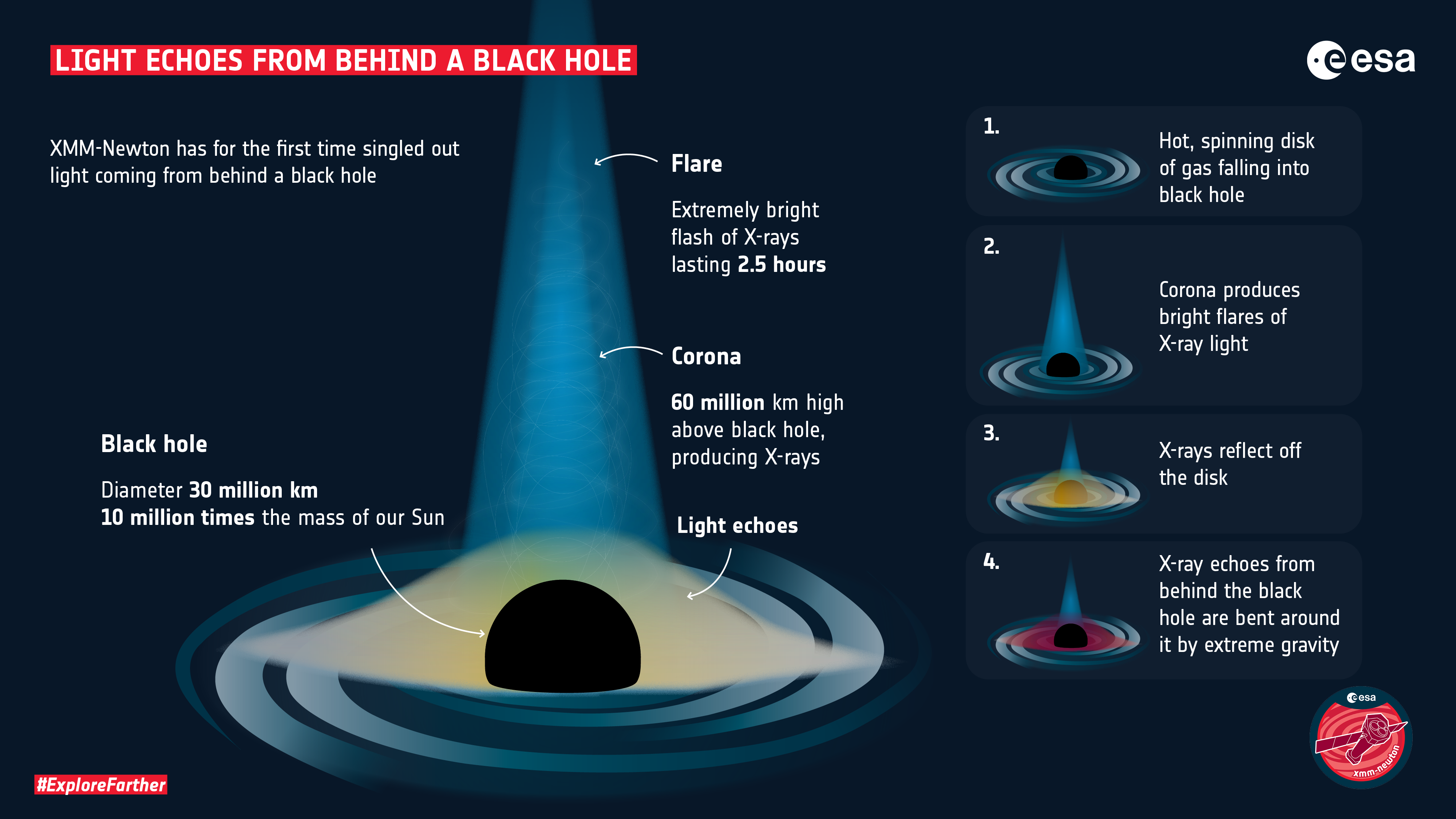 See You On The Dark Side Of The Black Hole - Einstein Was Right Again.