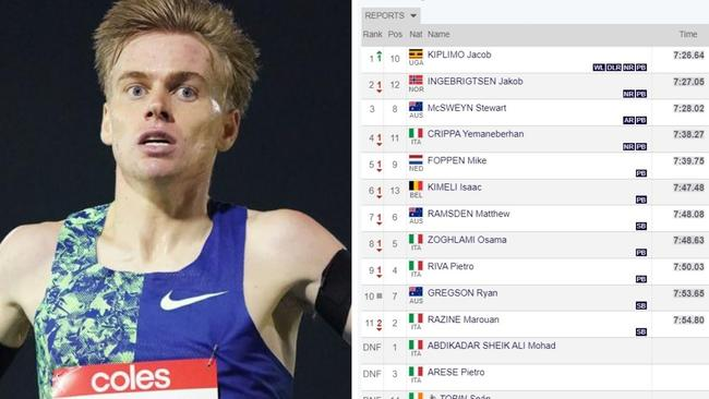 Stewart McSweyn breaks Craig Mottram record in Rome Diamond League 2020