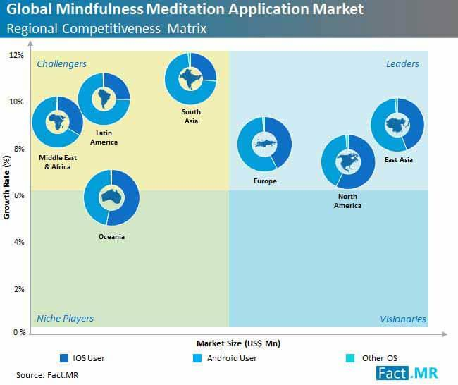 Mindfulness Meditation Apps is poised to exhibit strong growth at a CAGR of 8.5% by Forecast period 2029- States Fact.MR