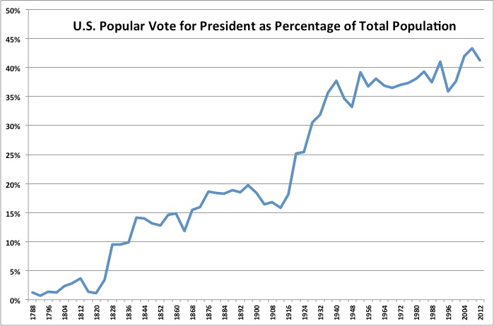 Voter turnout in the United States presidential elections