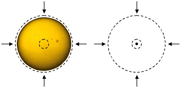 Q: If you were on the inside of the Sun falling in, the matter closer to the surface doesn't affect your acceleration, but the matter closer to the core does. Why is that?