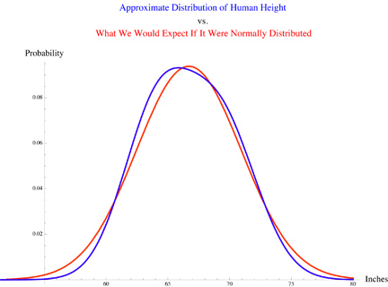 Q: What's so special about the Gaussian distribution (i.e. the normal distribution / bell curve)??