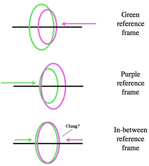 Q: Why does Lorentz contraction only act in the direction of motion?
