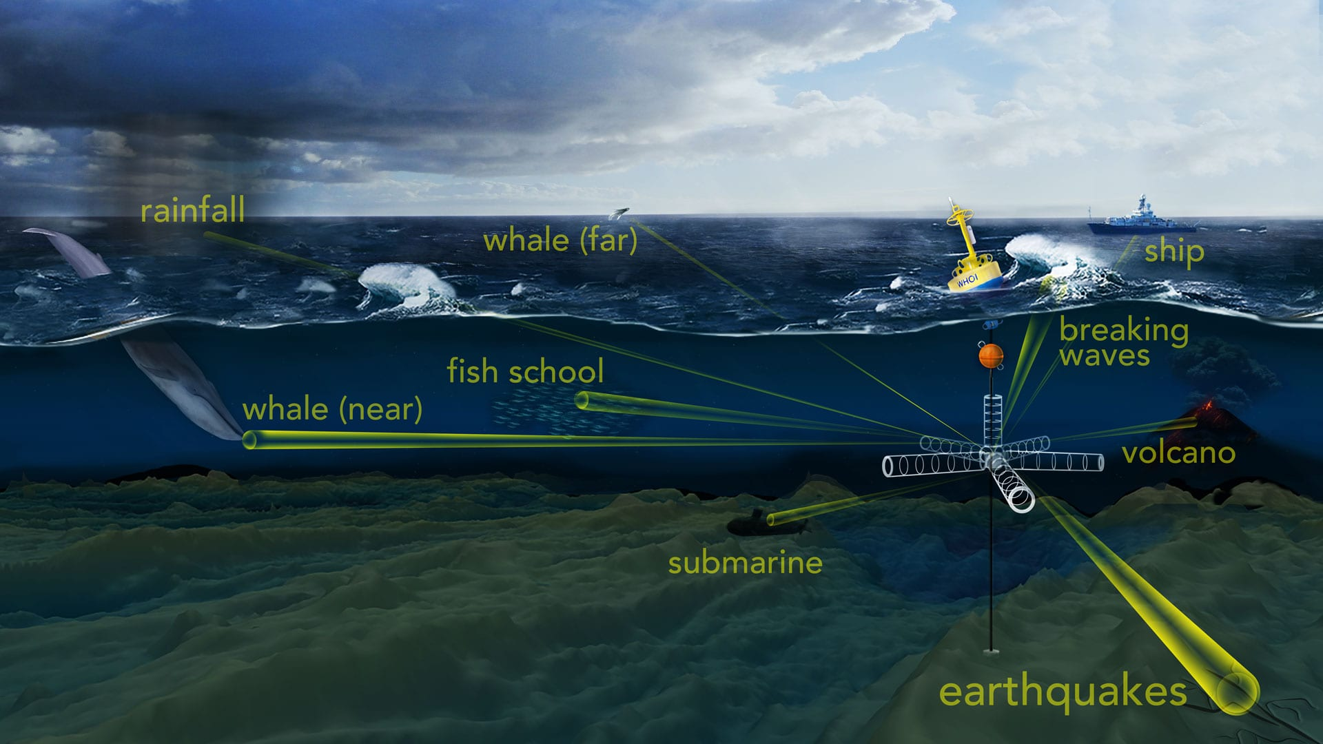 Transformative technology to revolutionize the way we listen to the deep ocean