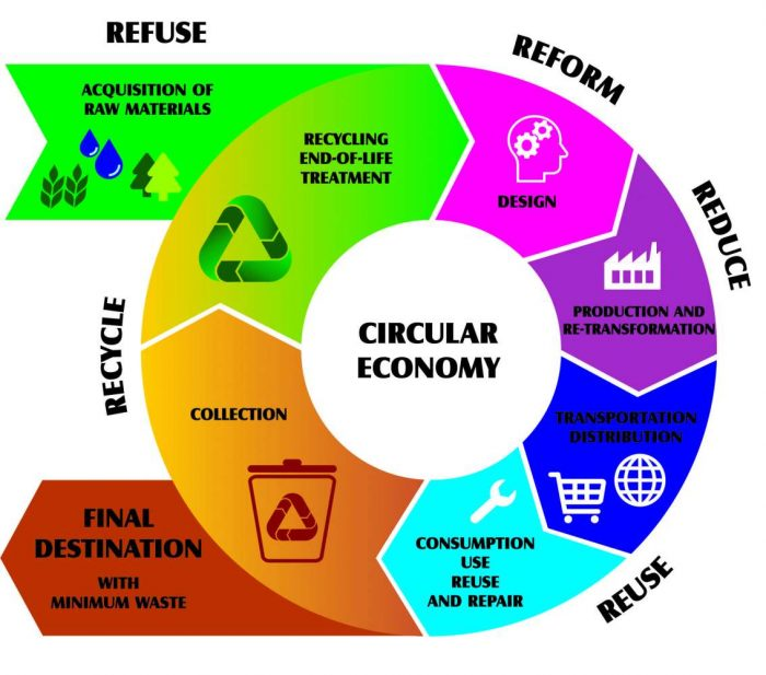 Transitioning To A Circular Production Economy