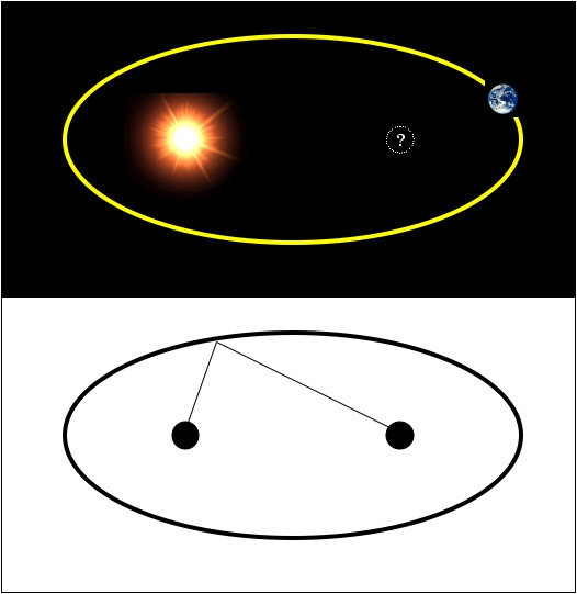 Q: Why are orbits elliptical? Why is the Sun in one focus, and what's in the other?