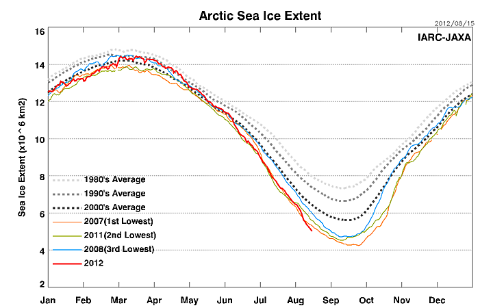 The Melting of Earth's Northern Ice Cap: Update