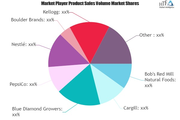 Health and Wellness Food and Beverages Market to See Massive Growth by 2026 : PepsiCo, Nestle, General Mills