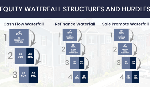 Equity Waterfall Structures & Hurdles for Passive Apartment Investors