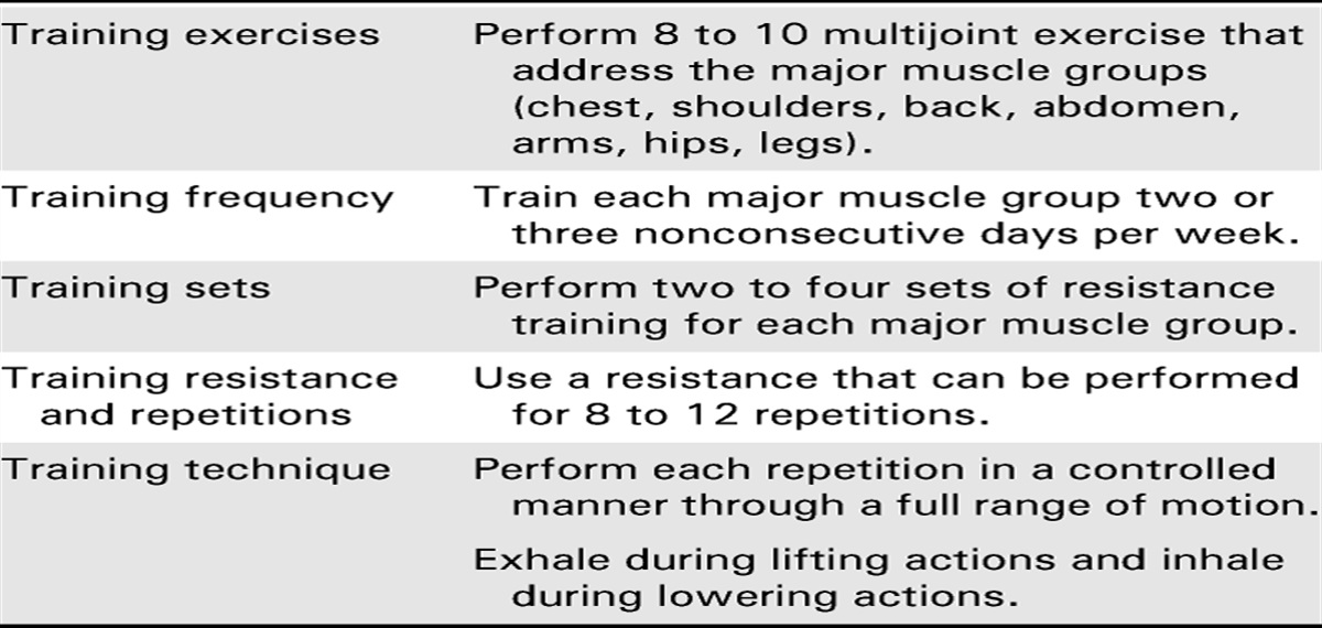 Resistance Training is Medicine: Effects of Strength Trainin... : Current Sports Medicine Reports